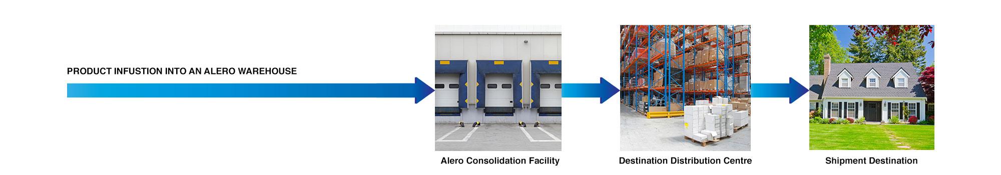Alero-Consolidation-Facility